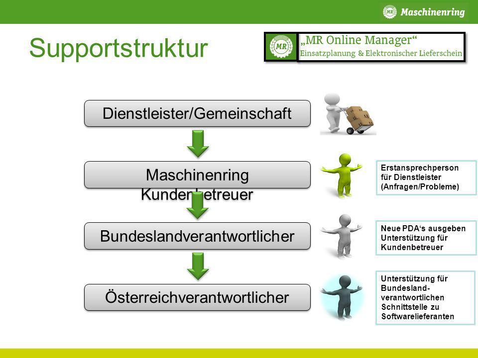 Supportstruktur Dienstleister/Gemeinschaft Bundeslandverantwortlicher Maschinenring Kundenbetreuer Österreichverantwortlicher Neue PDAs ausgeben Unter