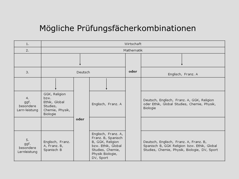 Mögliche Prüfungsfächerkombinationen 1.Wirtschaft 2.Mathematik oder 3.Deutsch Englisch, Franz. A oder 4. ggf. besondere Lern-leistung GGK, Religion bz