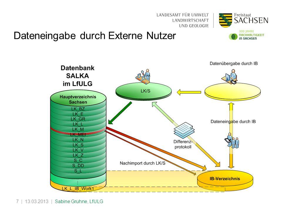 | 13.03.2013 | Sabine Gruhne, LfULG7 Dateneingabe durch Externe Nutzer