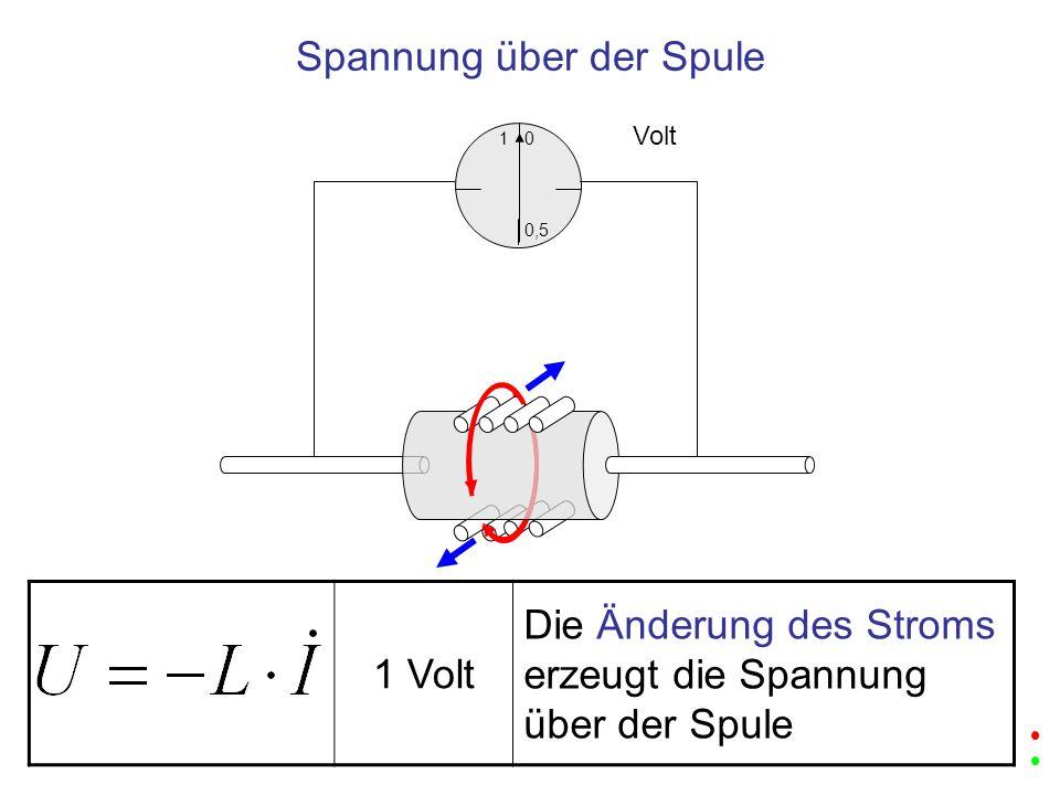 1 Volt Die Änderung des Stroms erzeugt die Spannung über der Spule 1 0,5 0 Volt Spannung über der Spule