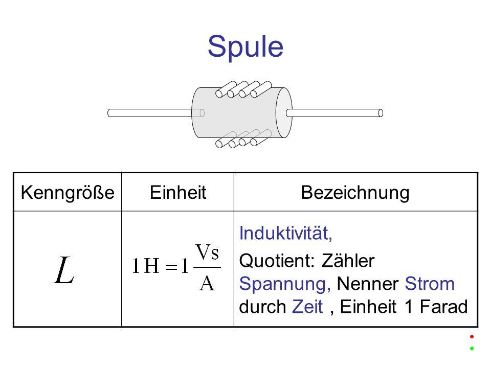 Spule KenngrößeEinheitBezeichnung Induktivität, Quotient: Zähler Spannung, Nenner Strom durch Zeit, Einheit 1 Farad
