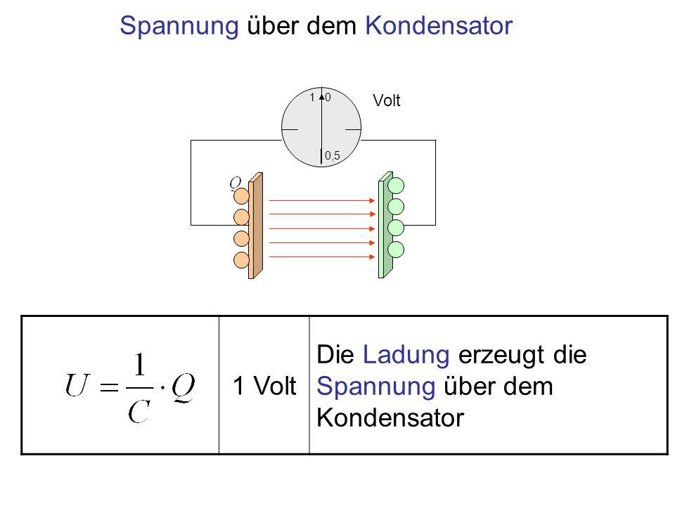 1 Volt Die Ladung erzeugt die Spannung über dem Kondensator 1 0,5 0 Volt Spannung über dem Kondensator