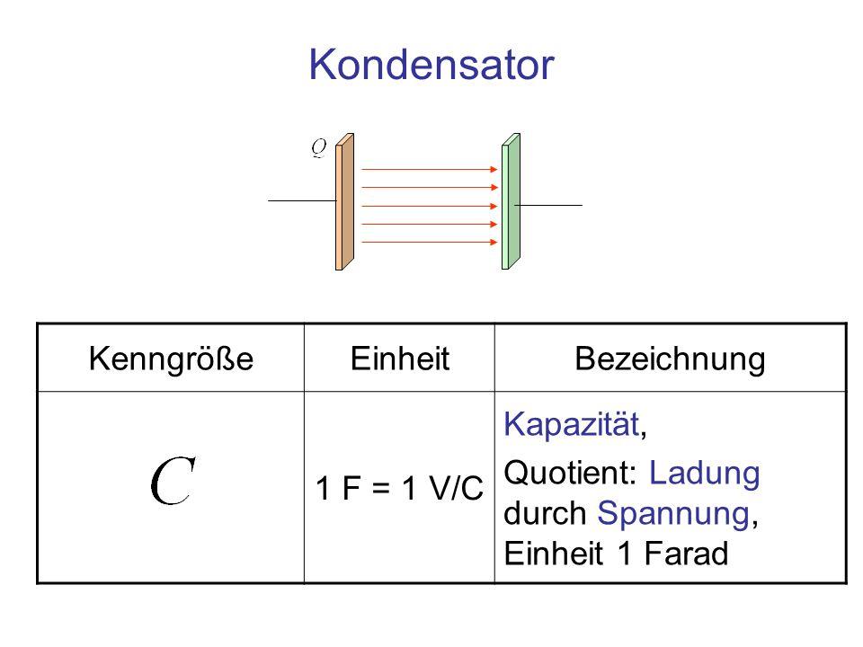 Kondensator KenngrößeEinheitBezeichnung 1 F = 1 V/C Kapazität, Quotient: Ladung durch Spannung, Einheit 1 Farad