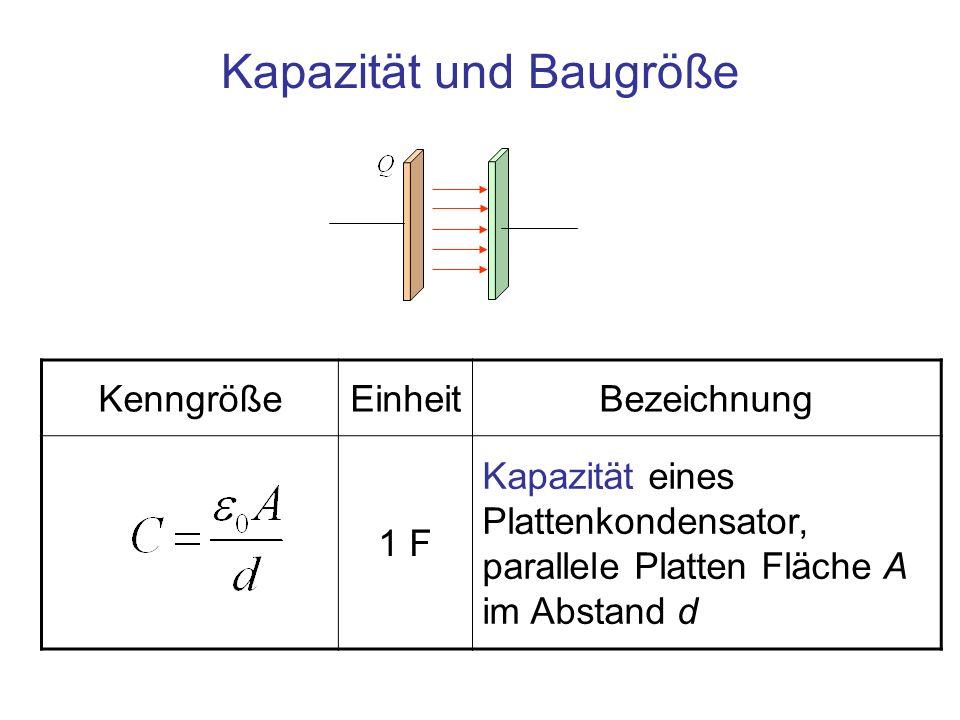 startet die Induktion Induktion eines elektrischen Feldes durch zeitliche Änderung eines Magnetfeldes Die Änderung des Stroms Richtung des Stromflusses I Magnetische Feldlinien Induziertes elektrisches Feld Gegenfeld: Lenzsche Regel