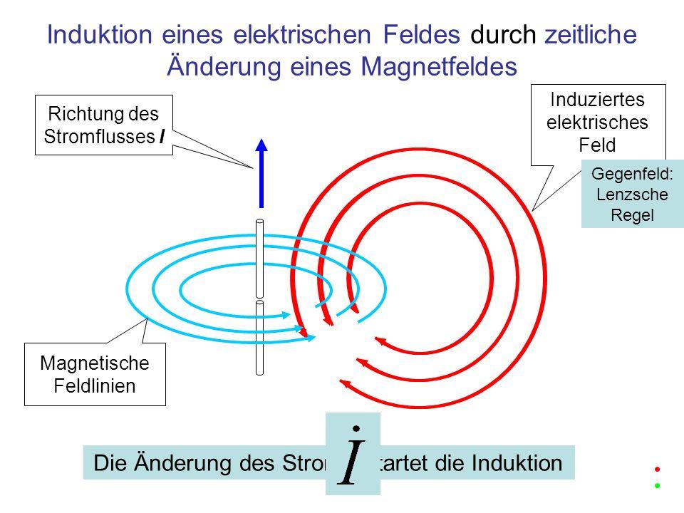Potentiale bei zeitlicher Änderung eines Magnetfelds Richtung des Stromflusses I Magnetische Feldlinien Induziertes elektrisches Feld 1 0,5 0 Volt Während der Induktion erscheint zwischen einigen Punkten im Raum eine elektrische Spannung, erzeugt durch die induzierte elektrische Feldstärke