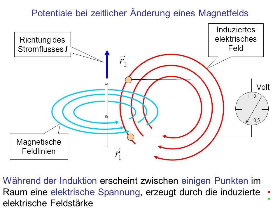 startet die Induktion Induktion eines elektrischen Feldes durch zeitliche Änderung eines Magnetfeldes Die Änderung des Stroms Richtung des Stromflusses I Magnetische Feldlinien Induziertes elektrisches Feld 1 0,5 0 Volt