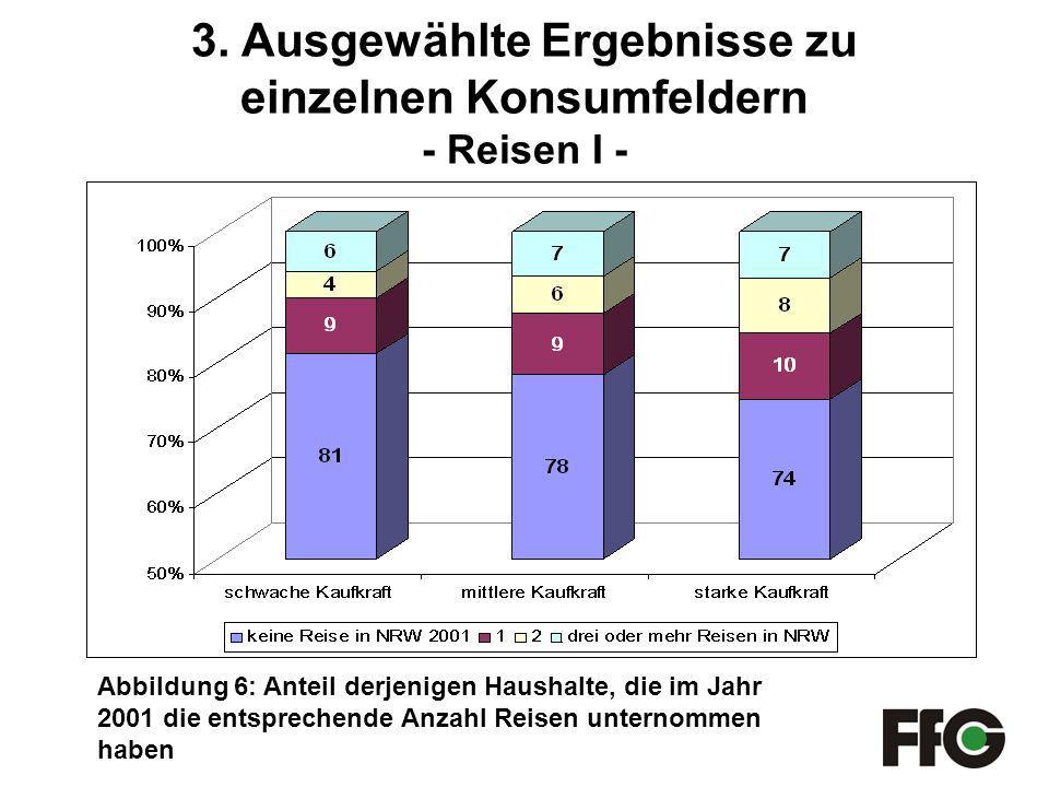 Abbildung 6: Anteil derjenigen Haushalte, die im Jahr 2001 die entsprechende Anzahl Reisen unternommen haben 3.