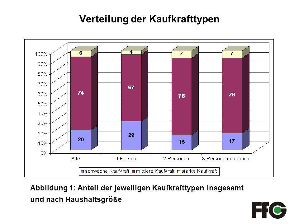 Verteilung der Kaufkrafttypen Abbildung 1: Anteil der jeweiligen Kaufkrafttypen insgesamt und nach Haushaltsgröße