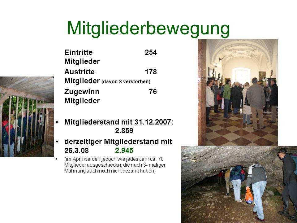 Mitgliederbewegung Eintritte254 Mitglieder Austritte 178 Mitglieder (davon 8 verstorben) Zugewinn 76 Mitglieder Mitgliederstand mit 31.12.2007: 2.859 derzeitiger Mitgliederstand mit 26.3.08 2.945 (im April werden jedoch wie jedes Jahr ca.