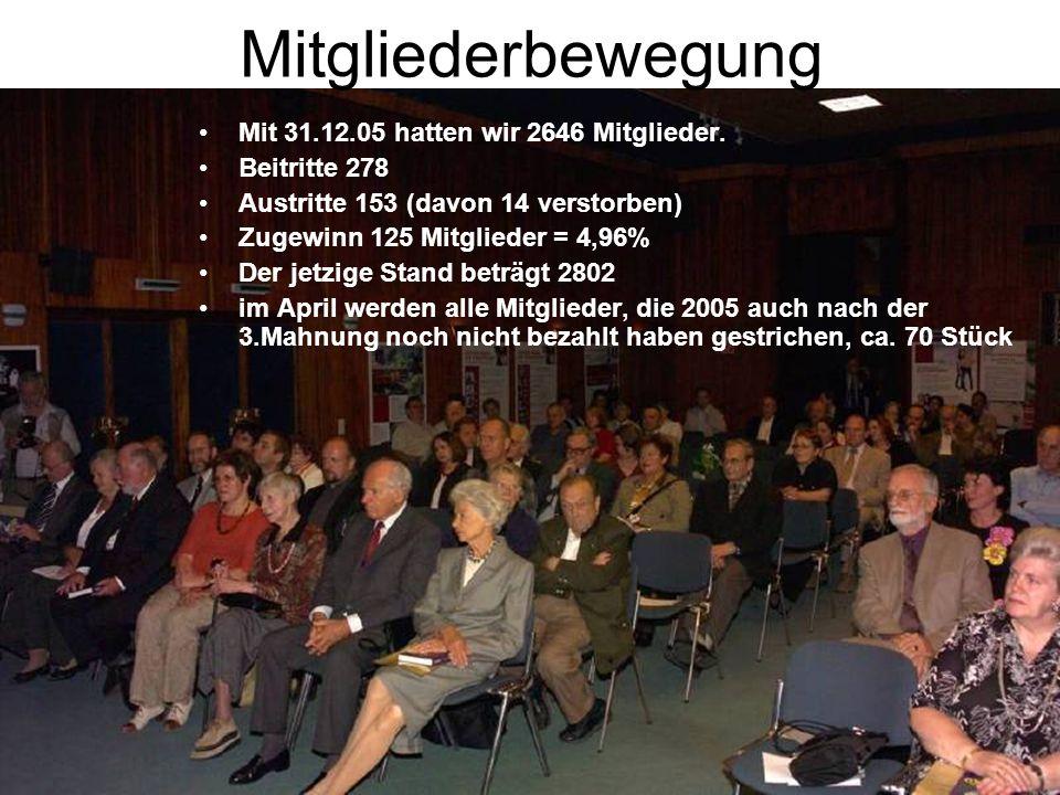 Mitgliederbewegung Mit 31.12.05 hatten wir 2646 Mitglieder.