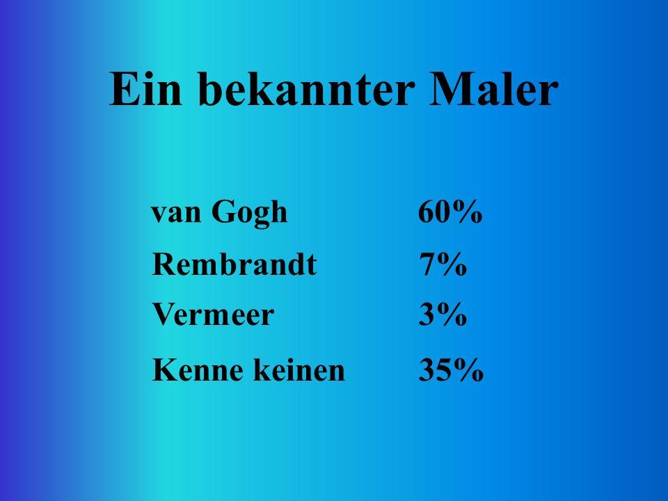 Ein bekannter Maler van Gogh60% Rembrandt7% Vermeer3% Kenne keinen35%