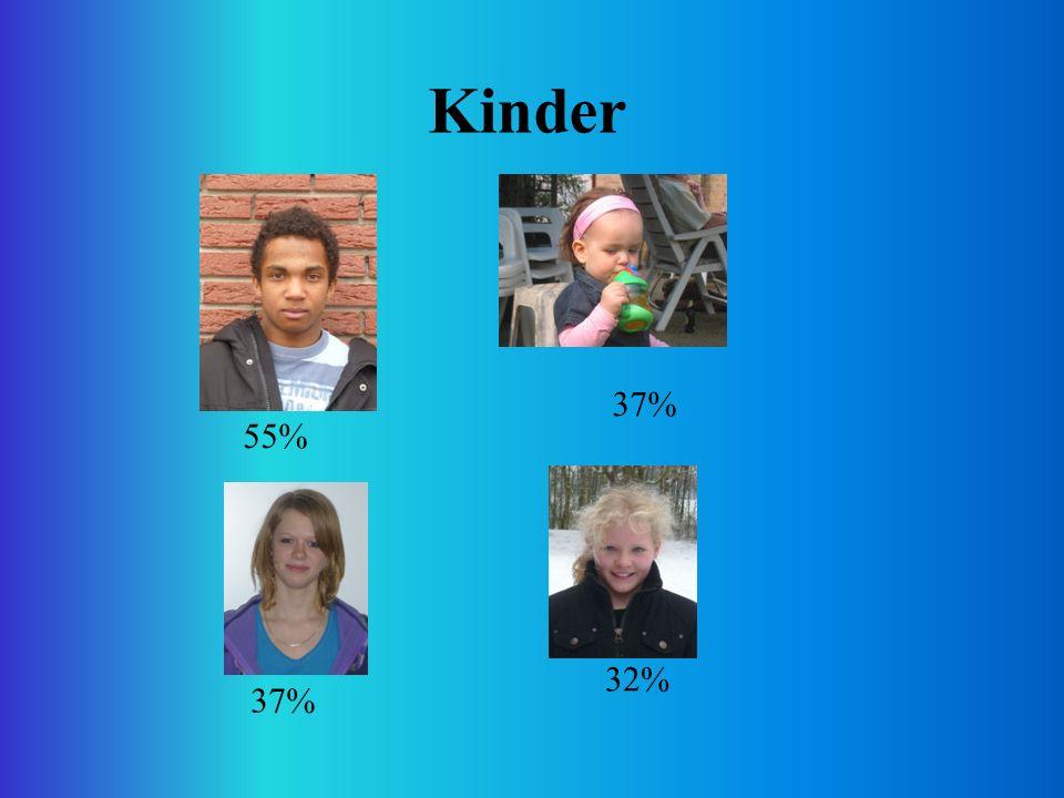 Kinder 55% 37% 32%