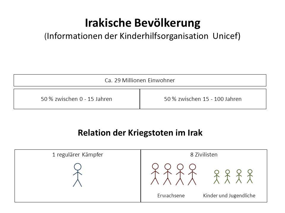 Irakische Bevölkerung ( Informationen der Kinderhilfsorganisation Unicef) Ca.