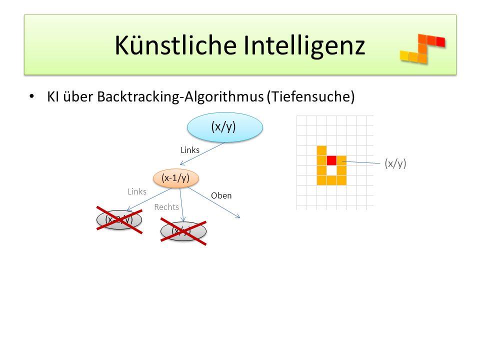Künstliche Intelligenz KI über Backtracking-Algorithmus (Tiefensuche) (x/y) Links (x/y) (x-1/y) Links (x-2/y) Rechts (x/y) Oben