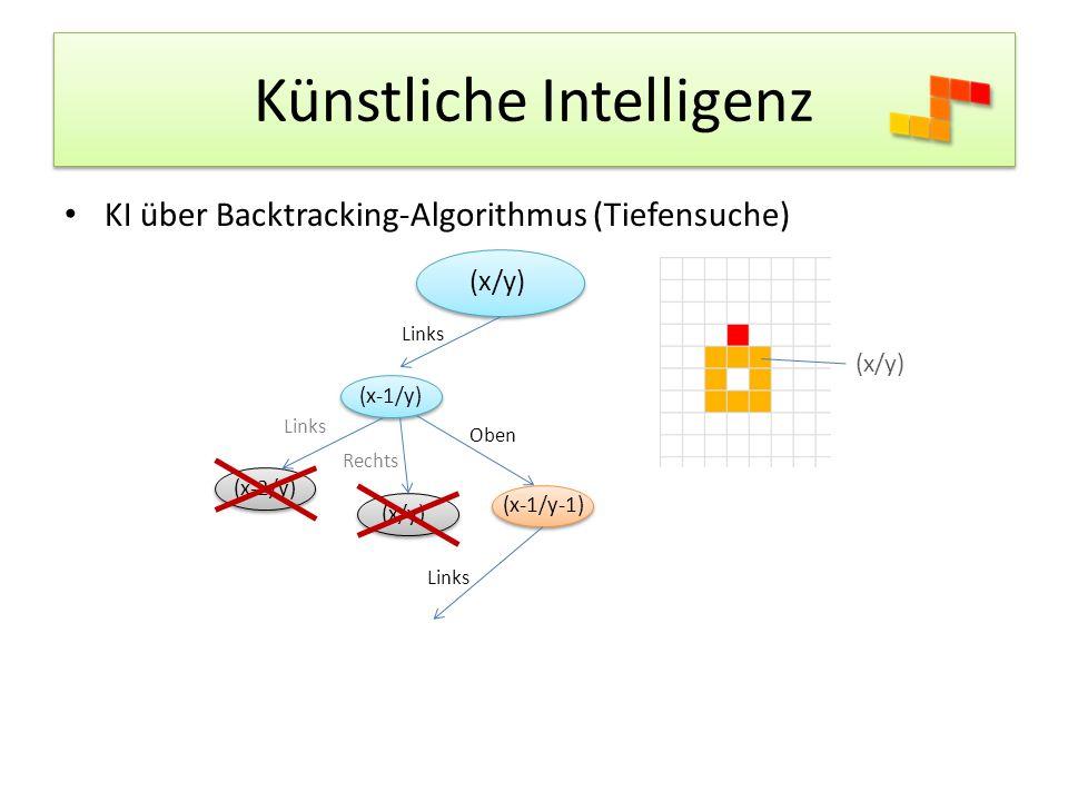 Künstliche Intelligenz KI über Backtracking-Algorithmus (Tiefensuche) (x/y) Links (x/y) (x-1/y) Links (x-2/y) Rechts (x/y) Oben (x-1/y-1) Links