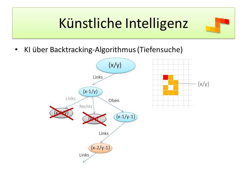 Künstliche Intelligenz KI über Backtracking-Algorithmus (Tiefensuche) (x/y) Links (x/y) (x-1/y) Links (x-2/y) Rechts (x/y) Oben (x-1/y-1) Links (x-2/y-1) Links