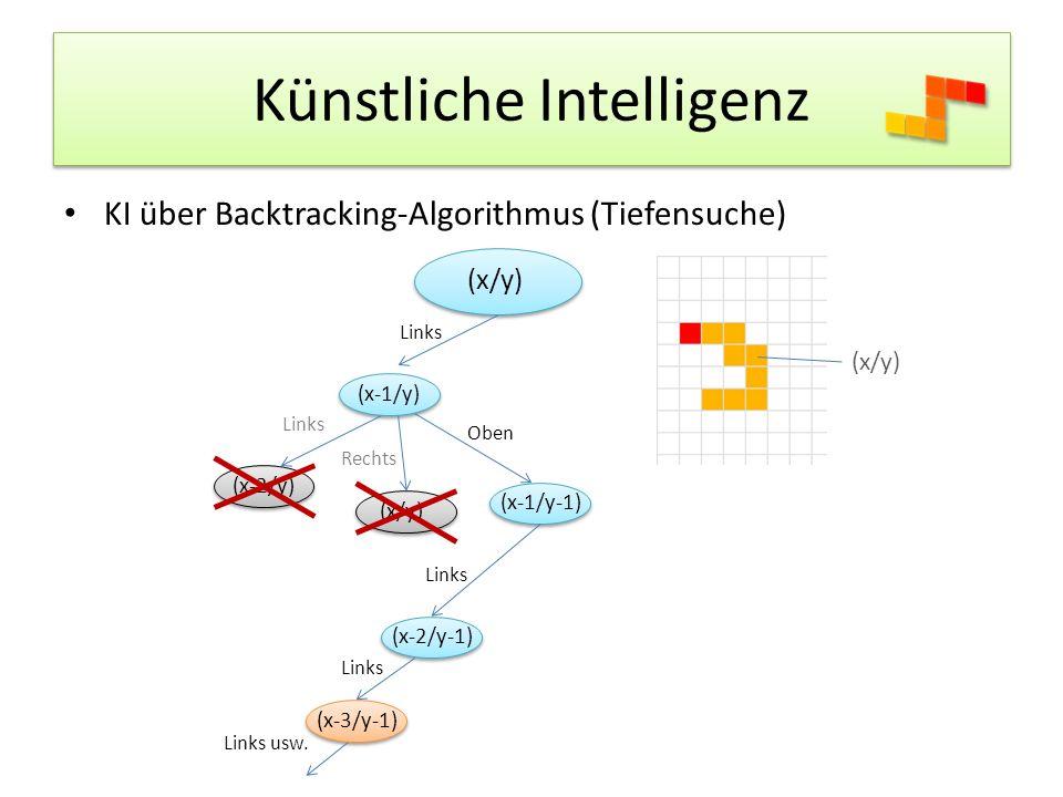 Künstliche Intelligenz KI über Backtracking-Algorithmus (Tiefensuche) (x/y) Links (x/y) (x-1/y) Links (x-2/y) Rechts (x/y) Oben (x-1/y-1) Links (x-2/y-1) Links (x-3/y-1) Links usw.