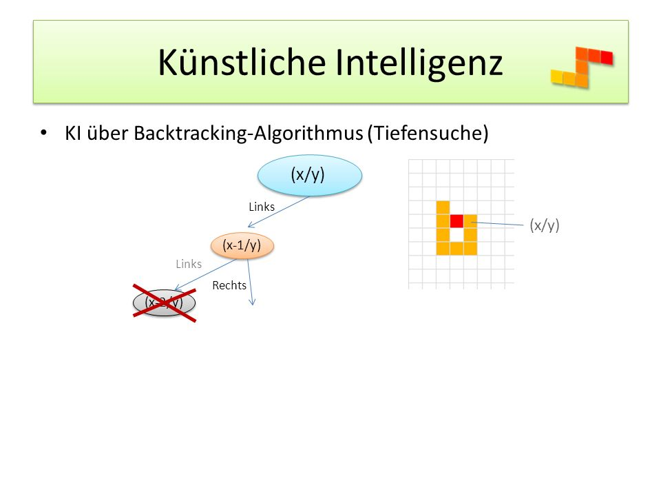 Künstliche Intelligenz KI über Backtracking-Algorithmus (Tiefensuche) (x/y) Links (x/y) (x-1/y) Links (x-2/y) Rechts