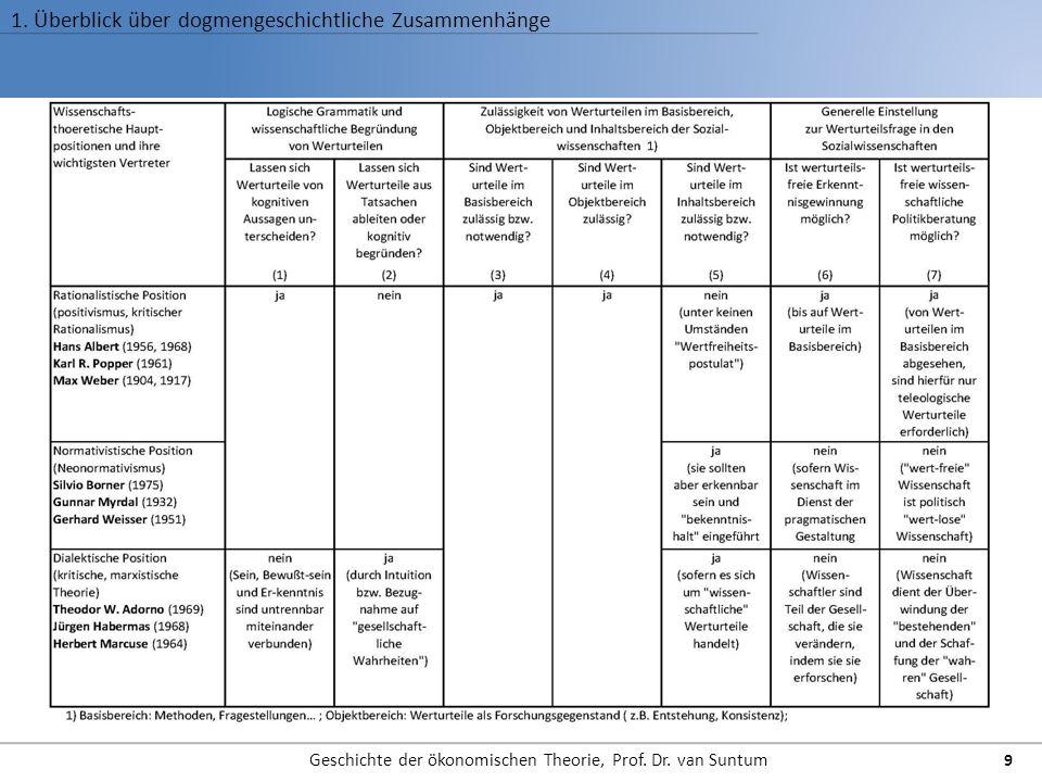 1. Überblick über dogmengeschichtliche Zusammenhänge Geschichte der ökonomischen Theorie, Prof. Dr. van Suntum 9