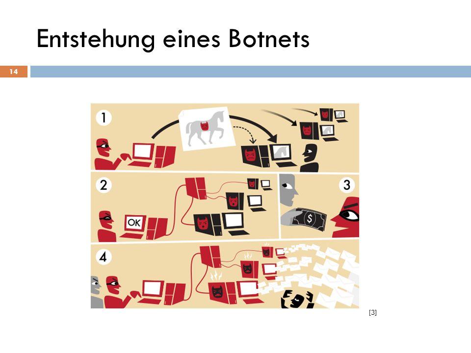 [3] 14 Entstehung eines Botnets