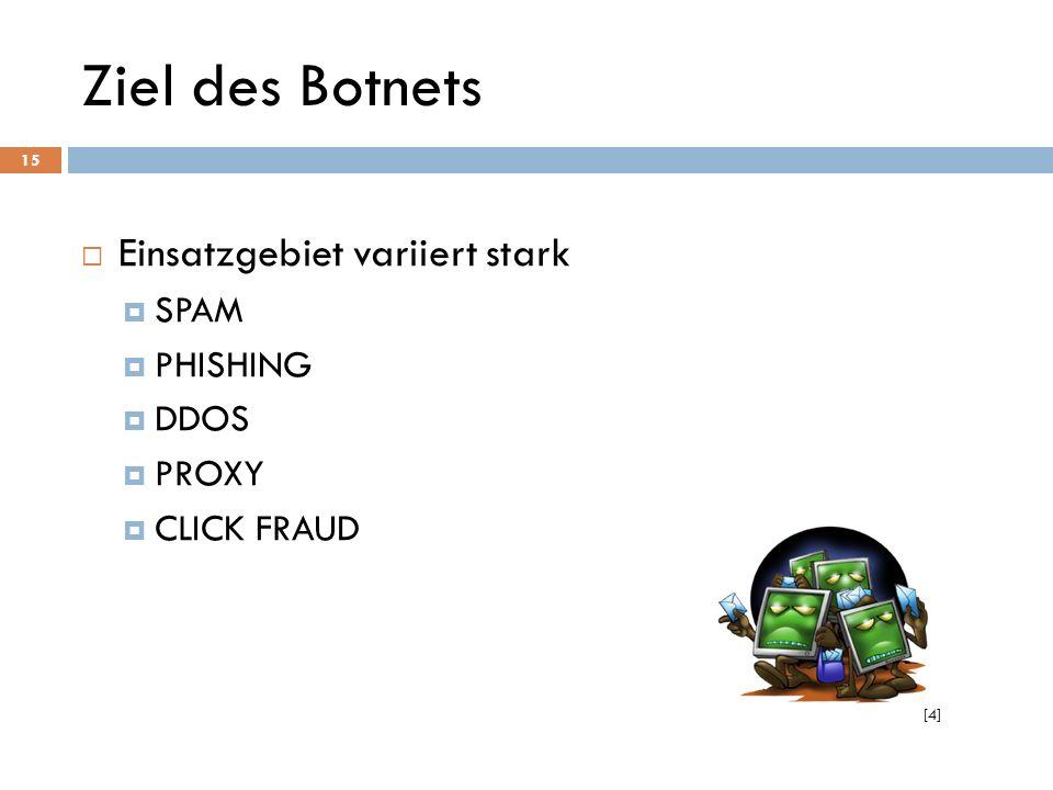 Ziel des Botnets Einsatzgebiet variiert stark SPAM PHISHING DDOS PROXY CLICK FRAUD 15 [4]
