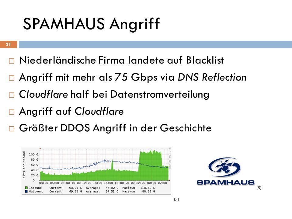 SPAMHAUS Angriff Niederländische Firma landete auf Blacklist Angriff mit mehr als 75 Gbps via DNS Reflection Cloudflare half bei Datenstromverteilung