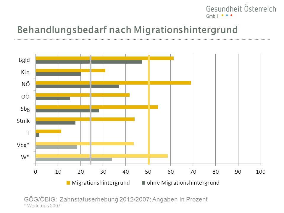 Behandlungsbedarf nach Migrationshintergrund GÖG/ÖBIG: Zahnstatuserhebung 2012/2007; Angaben in Prozent * Werte aus 2007
