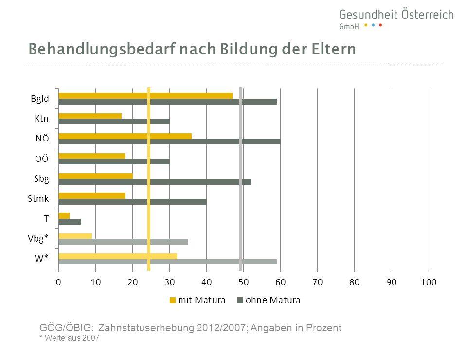 Behandlungsbedarf nach Bildung der Eltern GÖG/ÖBIG: Zahnstatuserhebung 2012/2007; Angaben in Prozent * Werte aus 2007