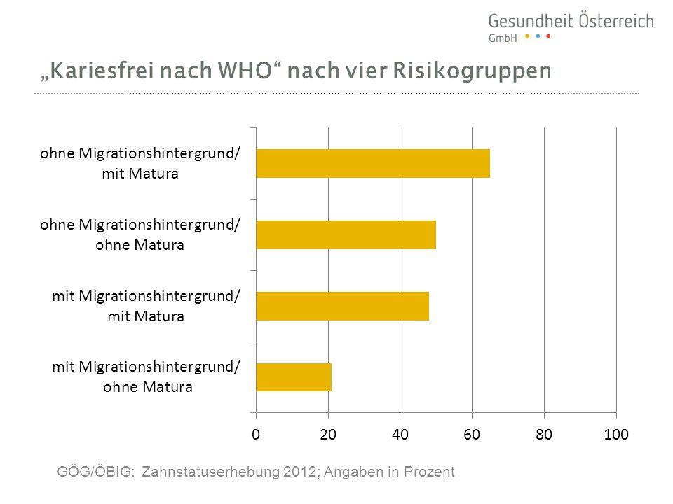 Kariesfrei nach WHO nach vier Risikogruppen GÖG/ÖBIG: Zahnstatuserhebung 2012; Angaben in Prozent