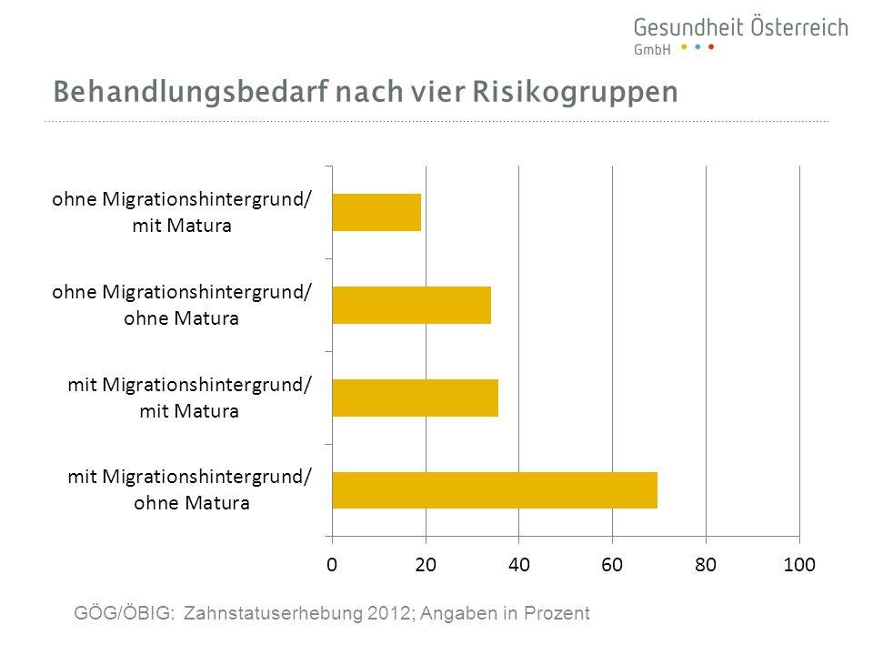 Behandlungsbedarf nach vier Risikogruppen GÖG/ÖBIG: Zahnstatuserhebung 2012; Angaben in Prozent