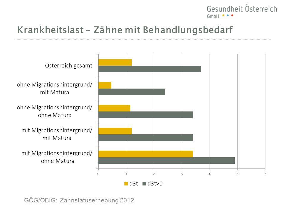 Krankheitslast – Zähne mit Behandlungsbedarf GÖG/ÖBIG: Zahnstatuserhebung 2012