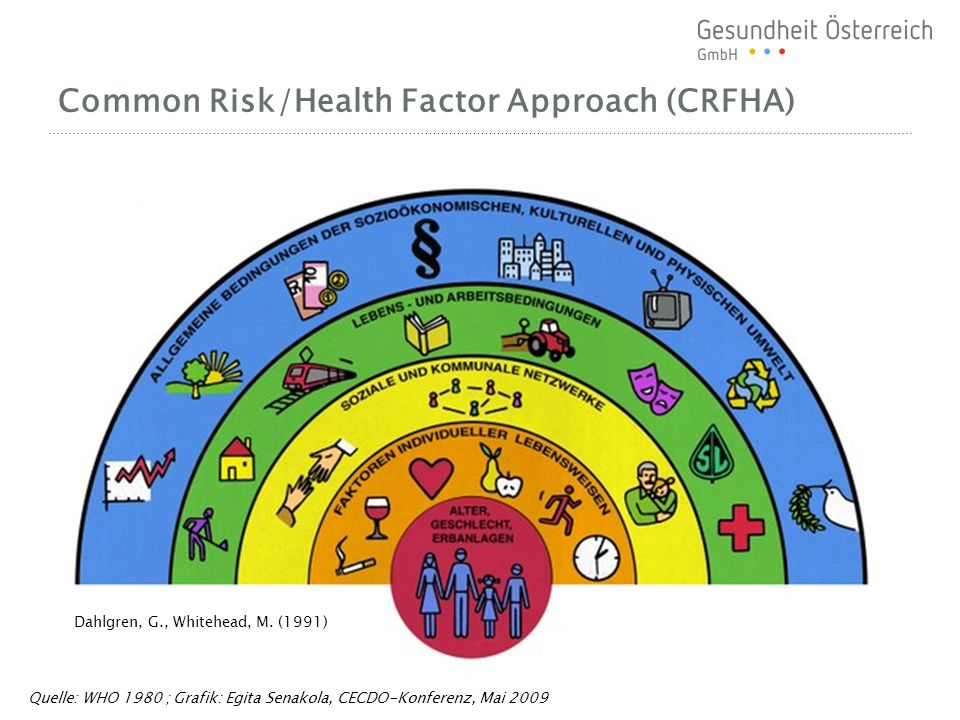 Common Risk/Health Factor Approach (CRFHA) Quelle: WHO 1980 ; Grafik: Egita Senakola, CECDO-Konferenz, Mai 2009 Dahlgren, G., Whitehead, M.