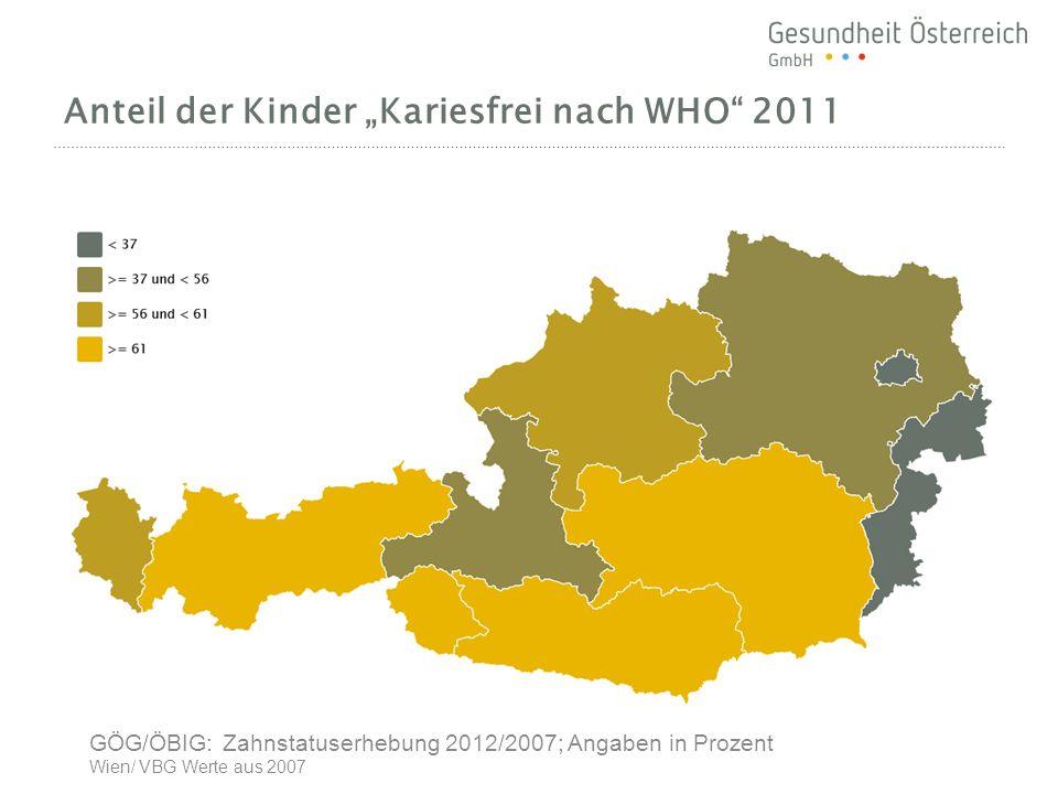 Anteil der Kinder Kariesfrei nach WHO 2011 GÖG/ÖBIG: Zahnstatuserhebung 2012/2007; Angaben in Prozent Wien/ VBG Werte aus 2007