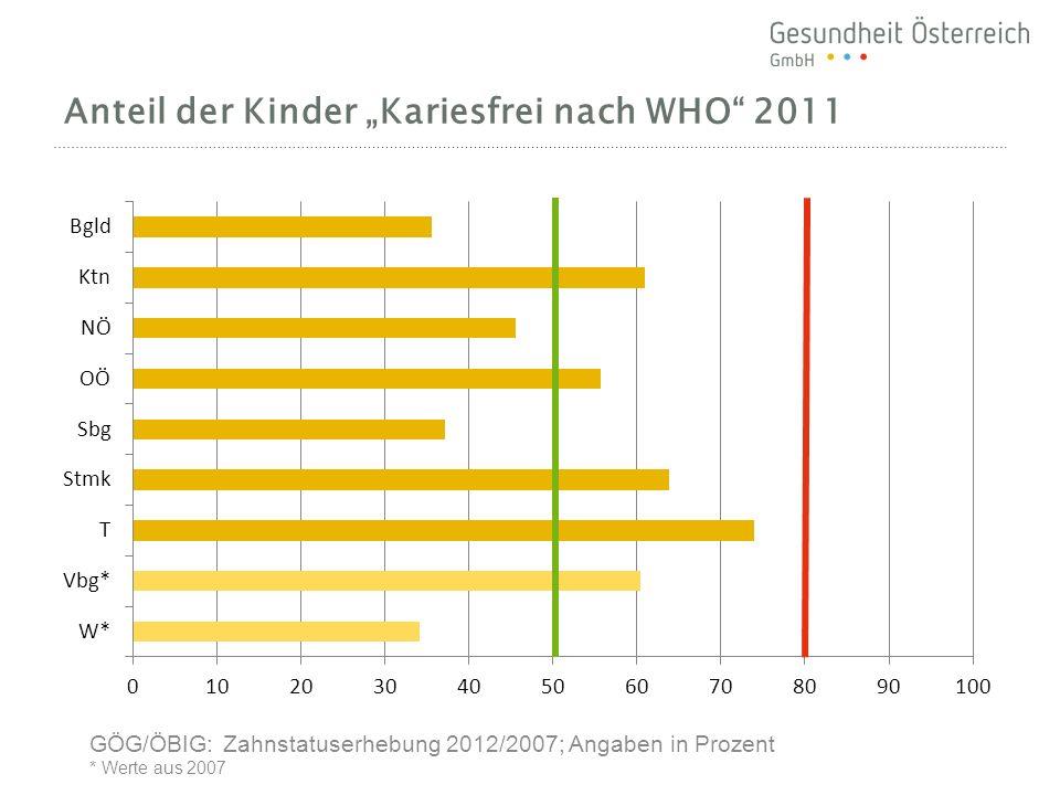 Anteil der Kinder Kariesfrei nach WHO 2011 GÖG/ÖBIG: Zahnstatuserhebung 2012/2007; Angaben in Prozent * Werte aus 2007