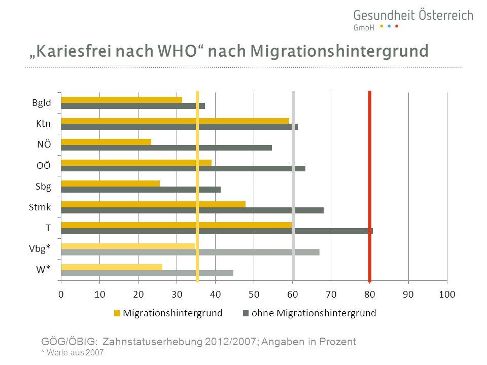 Kariesfrei nach WHO nach Migrationshintergrund GÖG/ÖBIG: Zahnstatuserhebung 2012/2007; Angaben in Prozent * Werte aus 2007