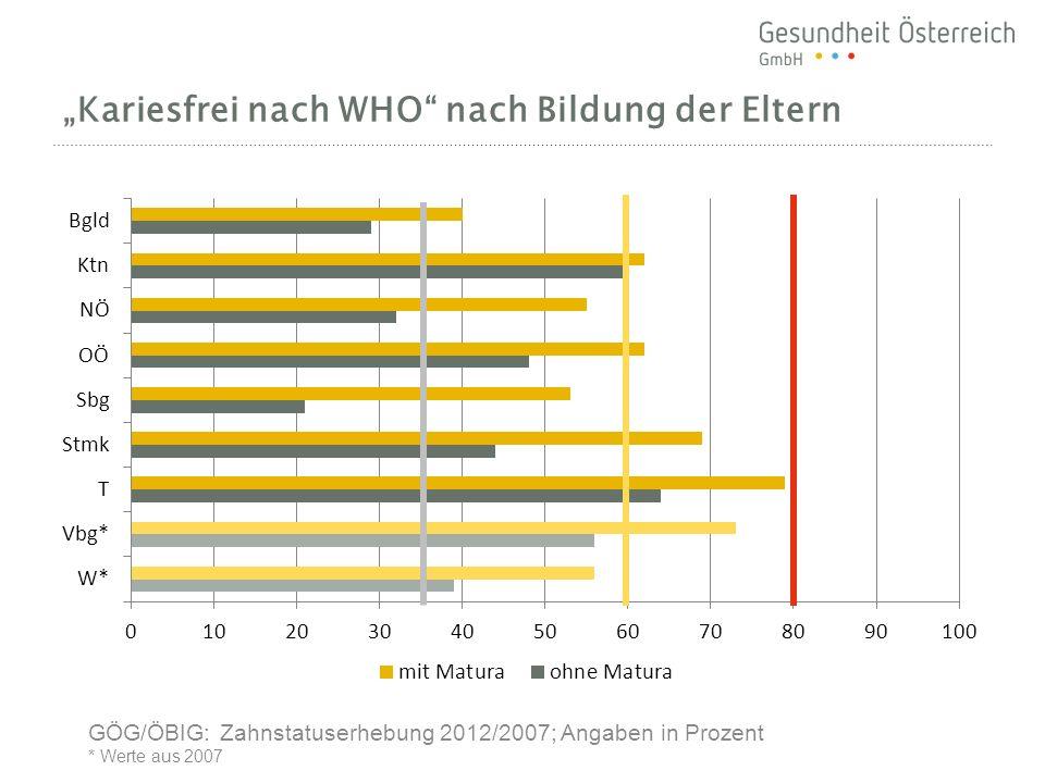 Kariesfrei nach WHO nach Bildung der Eltern GÖG/ÖBIG: Zahnstatuserhebung 2012/2007; Angaben in Prozent * Werte aus 2007