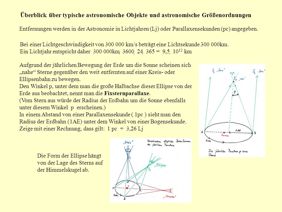 Überblick über typische astronomische Objekte und astronomische Größenordnungen Entfernungen werden in der Astronomie in Lichtjahren (Lj) oder Parallaxensekunden (pc) angegeben.