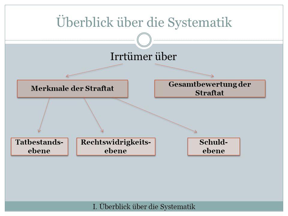 Überblick über die Systematik Irrtümer über I.