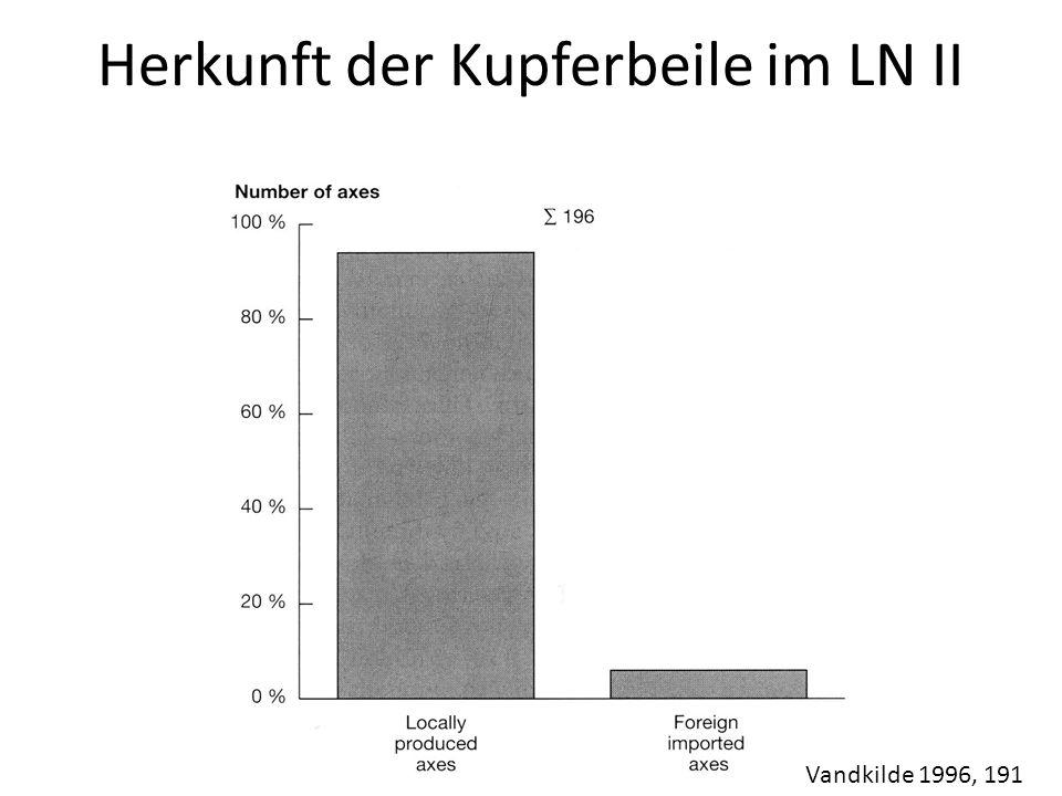 Herkunft der Kupferbeile im LN II Vandkilde 1996, 191