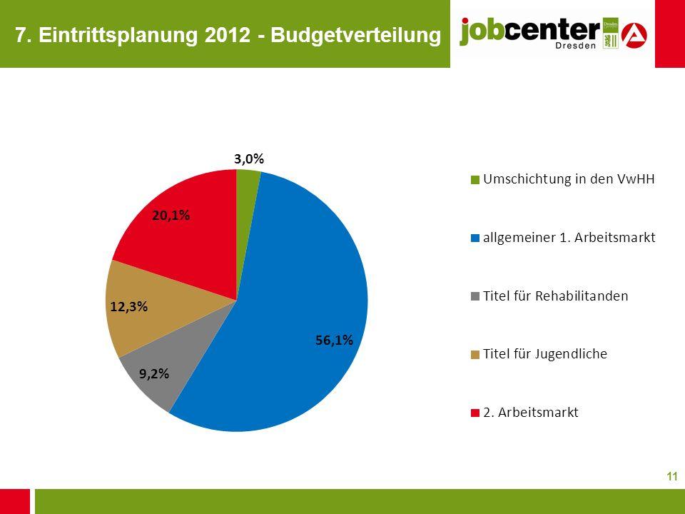 11 7. Eintrittsplanung 2012 - Budgetverteilung