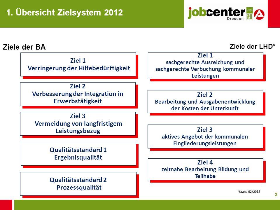 3 1. Übersicht Zielsystem 2012 Ziel 1 sachgerechte Ausreichung und sachgerechte Verbuchung kommunaler Leistungen Ziel 2 Bearbeitung und Ausgabenentwic