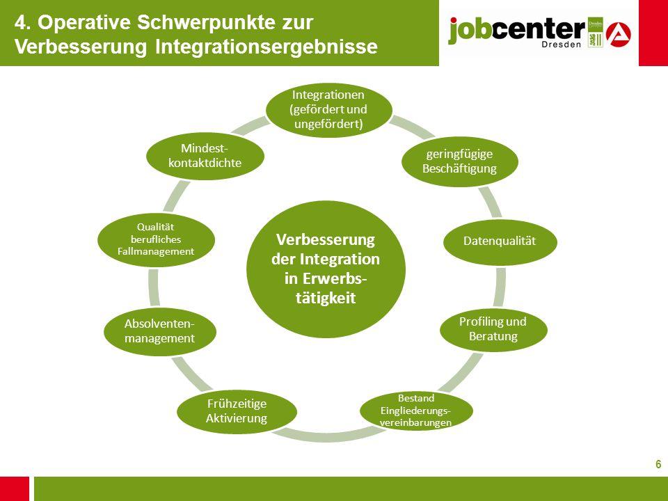 6 Verbesserung der Integration in Erwerbs- tätigkeit Integrationen (gefördert und ungefördert) geringfügige Beschäftigung Datenqualität Profiling und