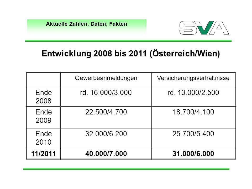 Aktuelle Zahlen, Daten, Fakten GewerbeanmeldungenVersicherungsverhältnisse Ende 2008 rd. 16.000/3.000rd. 13.000/2.500 Ende 2009 22.500/4.70018.700/4.1