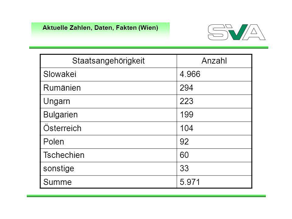 Aktuelle Zahlen, Daten, Fakten (Wien) StaatsangehörigkeitAnzahl Slowakei4.966 Rumänien294 Ungarn223 Bulgarien199 Österreich104 Polen92 Tschechien60 sonstige33 Summe5.971