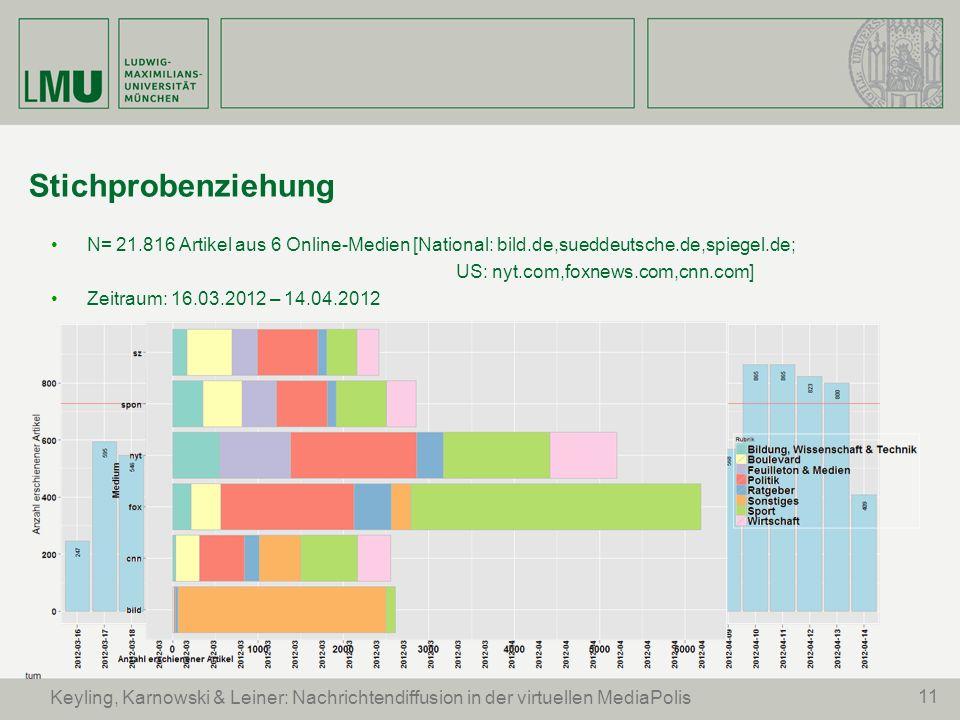 N= 21.816 Artikel aus 6 Online-Medien [National: bild.de,sueddeutsche.de,spiegel.de; US: nyt.com,foxnews.com,cnn.com] Zeitraum: 16.03.2012 – 14.04.201