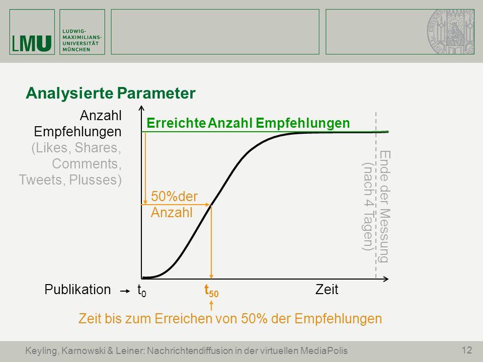 12 Keyling, Karnowski & Leiner: Nachrichtendiffusion in der virtuellen MediaPolis Analysierte Parameter Zeit Anzahl Empfehlungen (Likes, Shares, Comme