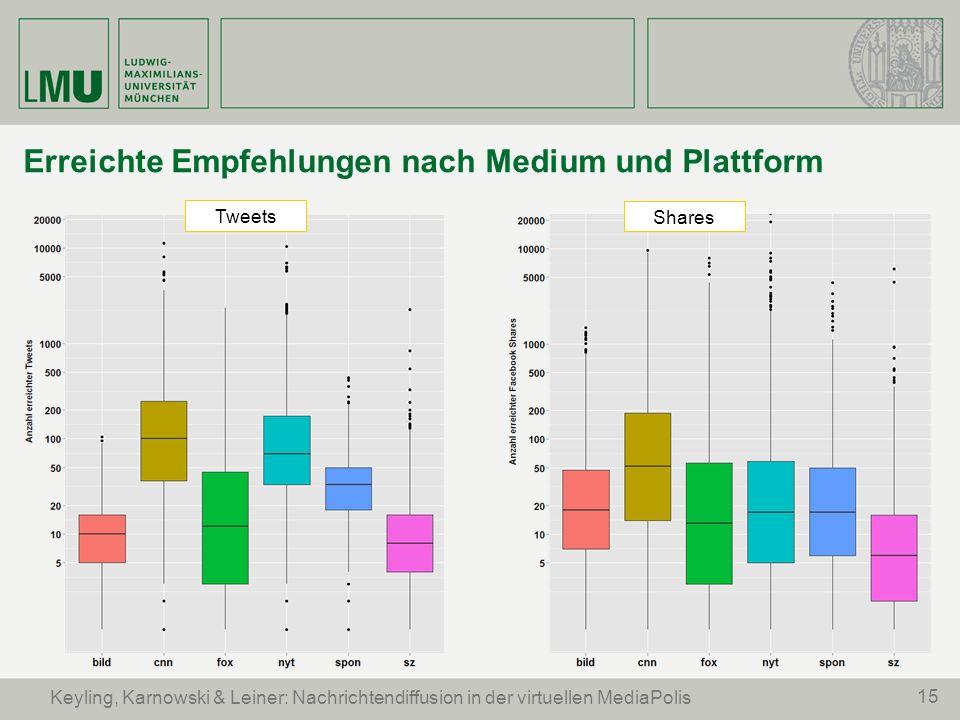 15 Keyling, Karnowski & Leiner: Nachrichtendiffusion in der virtuellen MediaPolis Erreichte Empfehlungen nach Medium und Plattform Tweets Shares