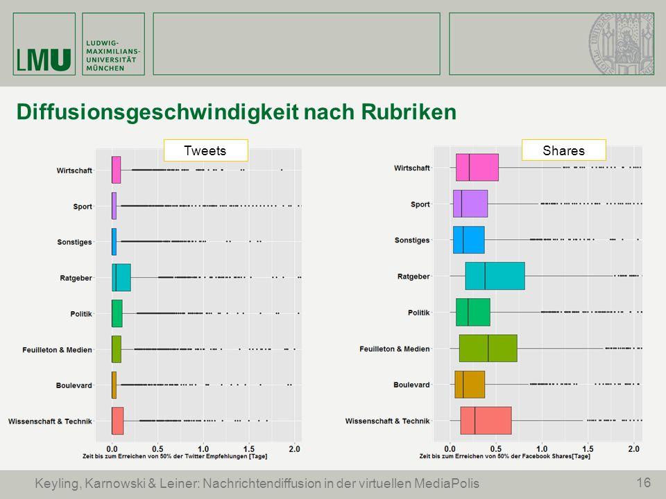 16 Keyling, Karnowski & Leiner: Nachrichtendiffusion in der virtuellen MediaPolis Diffusionsgeschwindigkeit nach Rubriken Tweets Shares