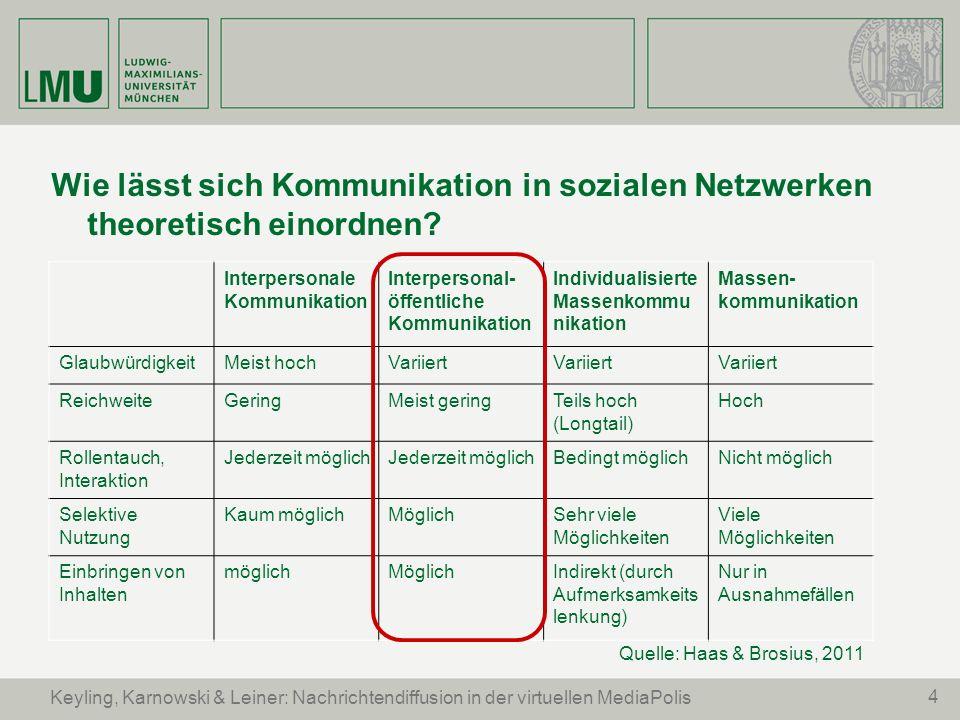 4 Keyling, Karnowski & Leiner: Nachrichtendiffusion in der virtuellen MediaPolis Wie lässt sich Kommunikation in sozialen Netzwerken theoretisch einor