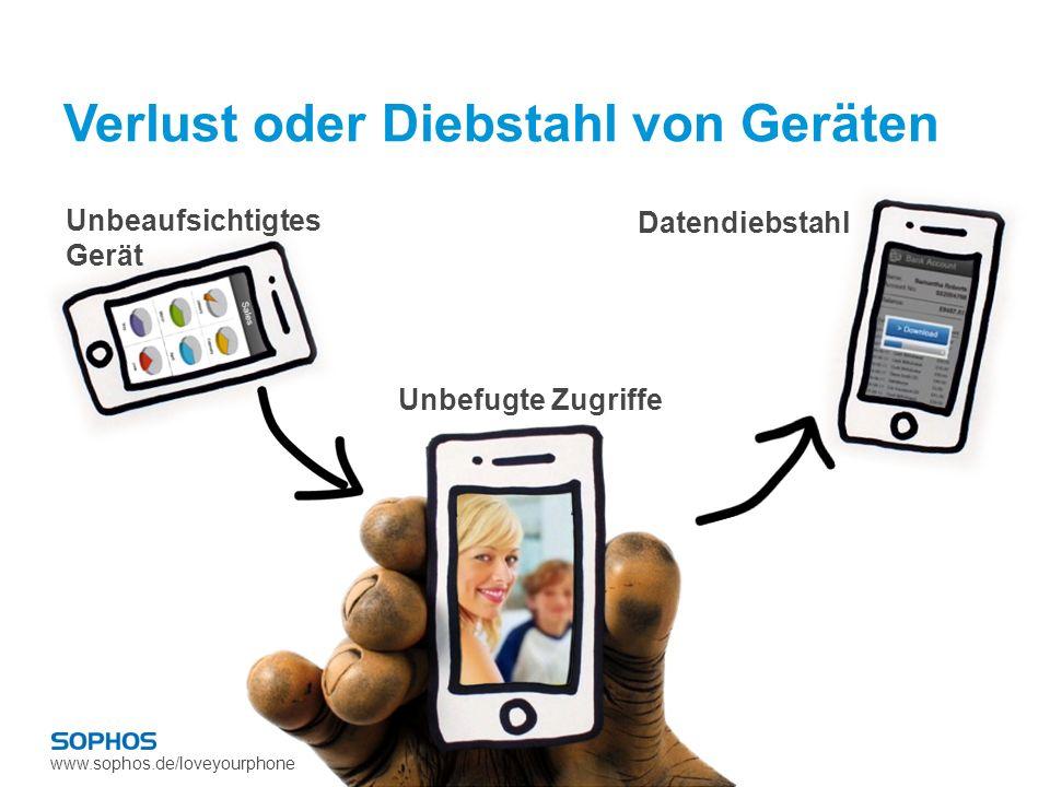 www.sophos.de/loveyourphone Verlust oder Diebstahl von Geräten Unbeaufsichtigtes Gerät Unbefugte Zugriffe Datendiebstahl